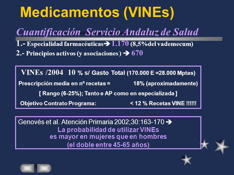 Medicamentos (VINEs) Cuantificación Servicio Andaluz de Salud 1.- Especialidad farmacéuticas 1.170 (8,5%del vademecum) 2.- Principios activos (y asociaciones ) 670 VINEs /200410 % s/ Gasto Total (170.000 E =28.000 Mptas) Prescripción media en nº recetas = 18% (aproximadamente) [ Rango (6-25%); Tanto e AP como en especializada ] Objetivo Contrato Programa: < 12 % Recetas VINE !!!!!.