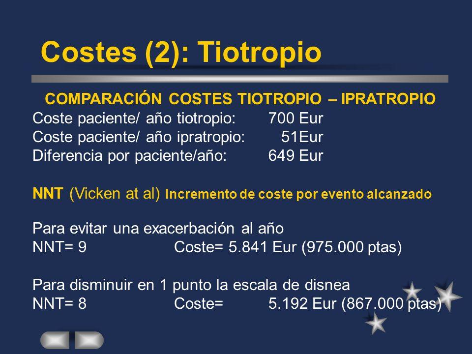 Costes (2): Tiotropio COMPARACIÓN COSTES TIOTROPIO – IPRATROPIO Coste paciente/ año tiotropio:700 Eur Coste paciente/ año ipratropio: 51Eur Diferencia por paciente/año:649 Eur NNT (Vicken at al) Incremento de coste por evento alcanzado Para evitar una exacerbación al año NNT= 9 Coste= 5.841 Eur (975.000 ptas) Para disminuir en 1 punto la escala de disnea NNT= 8Coste=5.192 Eur (867.000 ptas)
