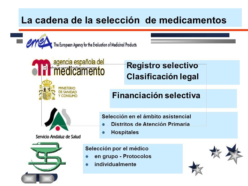 La cadena de la selección de medicamentos Registro selectivo Clasificación legal Financiación selectiva Selección en el ámbito asistencial Distritos de Atención Primaria Hospitales Selección por el médico en grupo - Protocolos individualmente