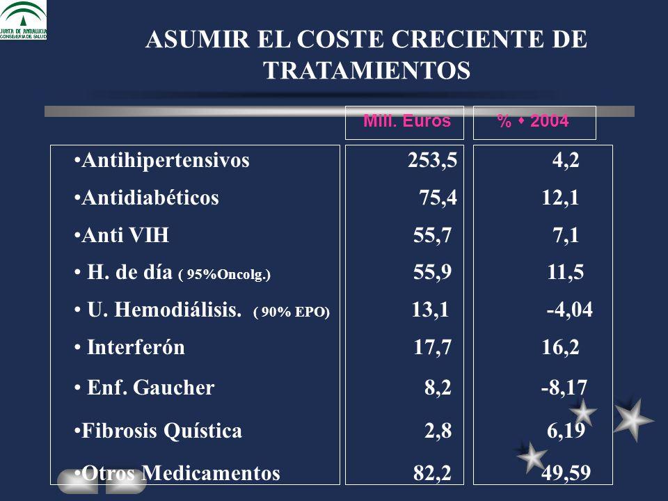 Antihipertensivos253,5 4,2 Antidiabéticos 75,412,1 Anti VIH 55,7 7,1 H.