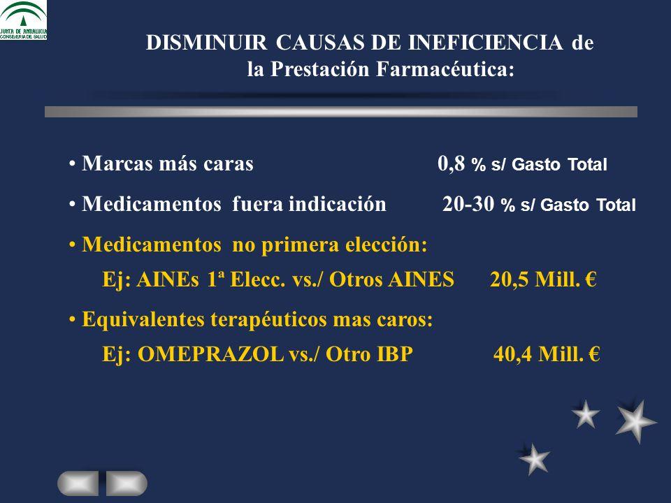 Marcas más caras0,8 % s/ Gasto Total Medicamentos fuera indicación 20-30 % s/ Gasto Total Medicamentos no primera elección: Ej: AINEs 1ª Elecc.