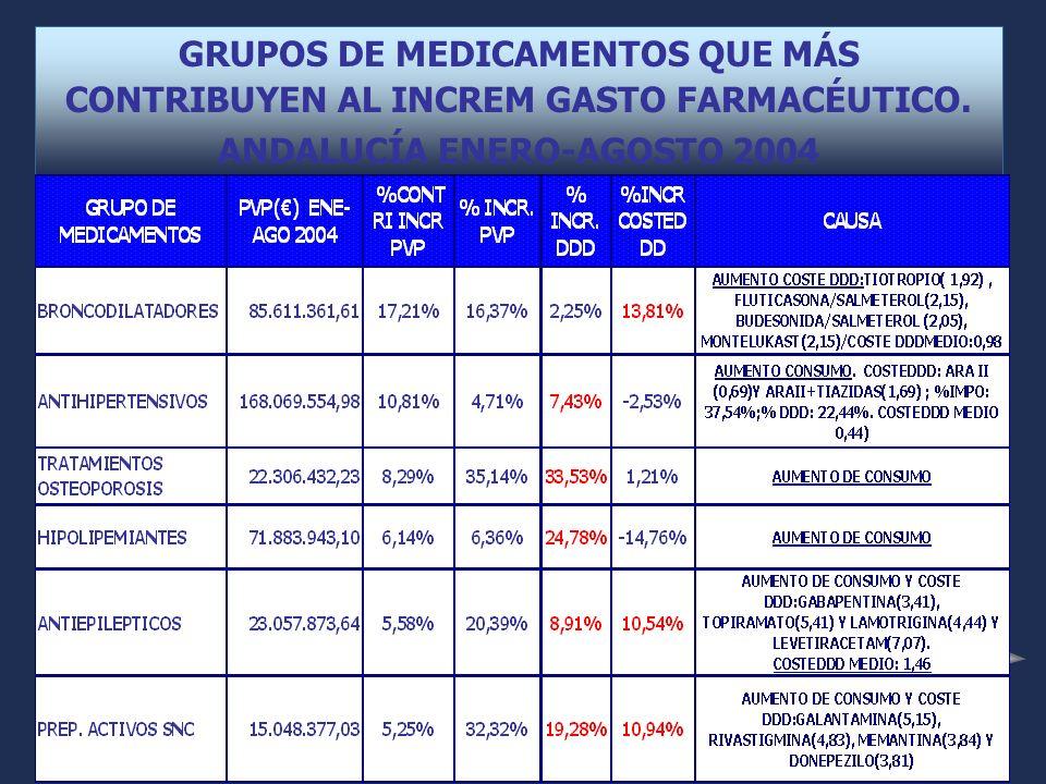 GRUPOS DE MEDICAMENTOS QUE MÁS CONTRIBUYEN AL INCREM GASTO FARMACÉUTICO.