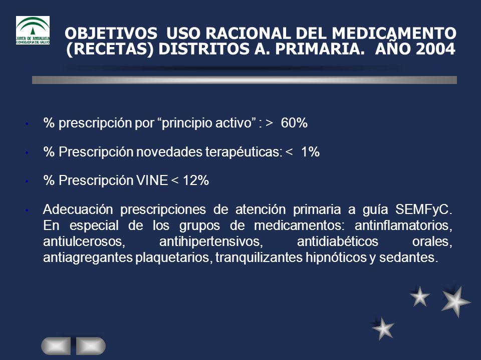 OBJETIVOS USO RACIONAL DEL MEDICAMENTO (RECETAS) DISTRITOS A.
