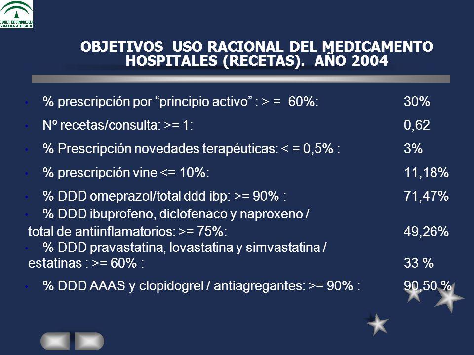 OBJETIVOS USO RACIONAL DEL MEDICAMENTO HOSPITALES (RECETAS).