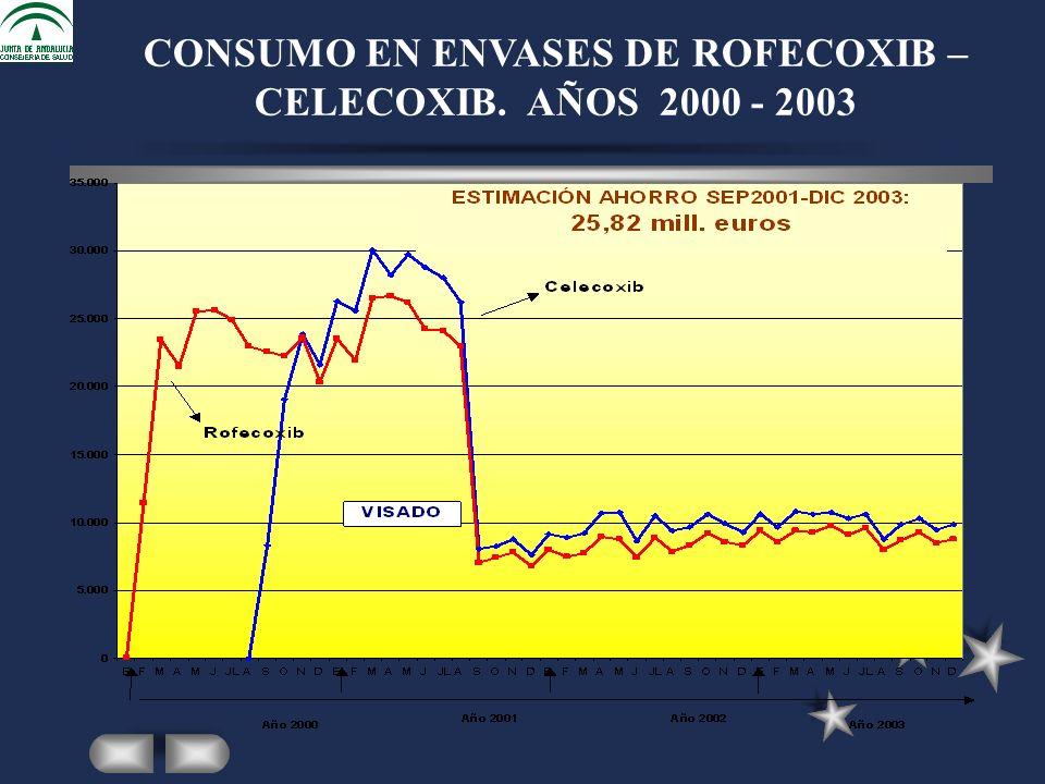 CONSUMO EN ENVASES DE ROFECOXIB – CELECOXIB. AÑOS 2000 - 2003