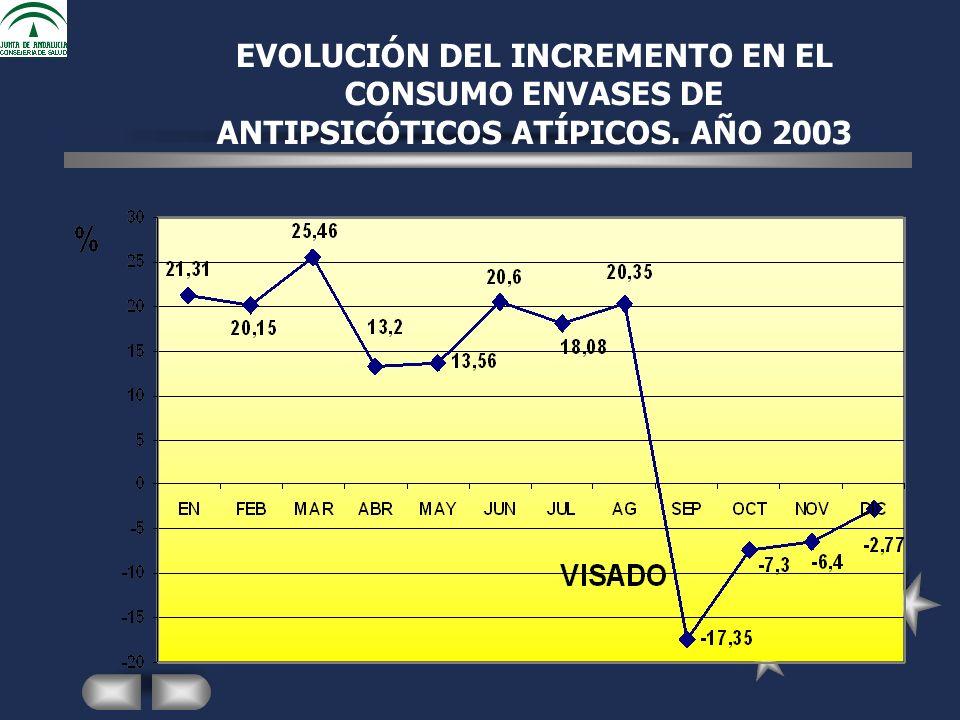 EVOLUCIÓN DEL INCREMENTO EN EL CONSUMO ENVASES DE ANTIPSICÓTICOS ATÍPICOS. AÑO 2003
