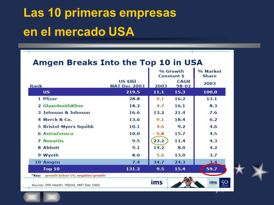 Las 10 primeras empresas en el mercado USA