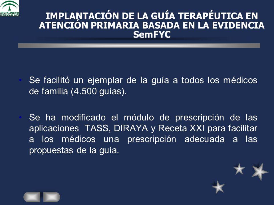 IMPLANTACIÓN DE LA GUÍA TERAPÉUTICA EN ATENCIÓN PRIMARIA BASADA EN LA EVIDENCIA SemFYC Se facilitó un ejemplar de la guía a todos los médicos de familia (4.500 guías).