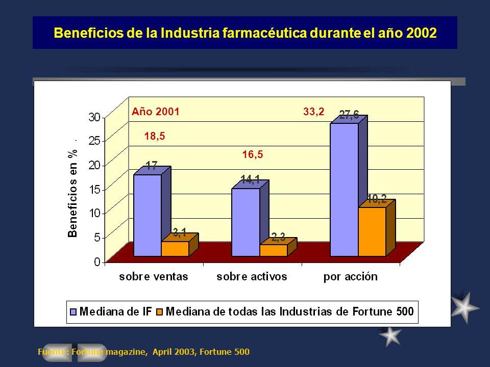 Beneficios de la Industria farmacéutica durante el año 2002 Fuente: Fortune magazine, April 2003, Fortune 500 18,5 16,5 33,2Año 2001