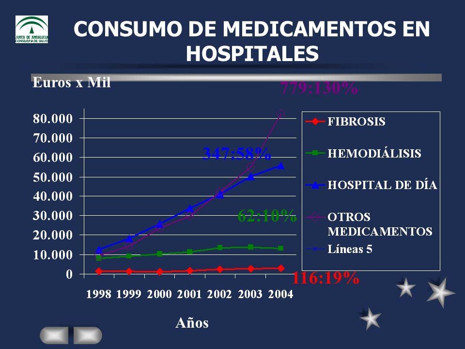 CONSUMO DE MEDICAMENTOS EN HOSPITALES Euros x Mil Años 779:130% 347:58% 62:10% 116:19%
