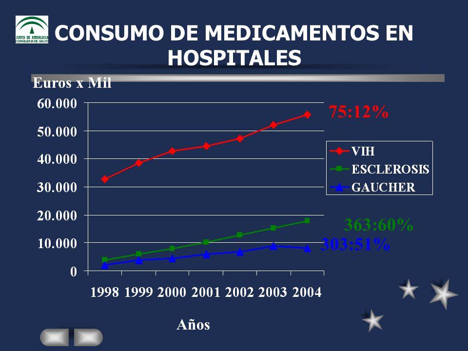 CONSUMO DE MEDICAMENTOS EN HOSPITALES Euros x Mil Años 75:12% 363:60% 303:51%