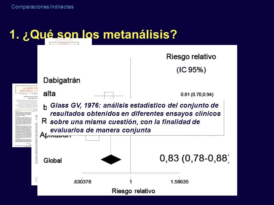 Comparaciones Indirectas Egger M, Cochrane Colloquium Lyon 2001 Funnel plot Standard Error Odds ratio 0.10.313 3 2 1 0 100.6 Asymmetrical: Reporting bias?