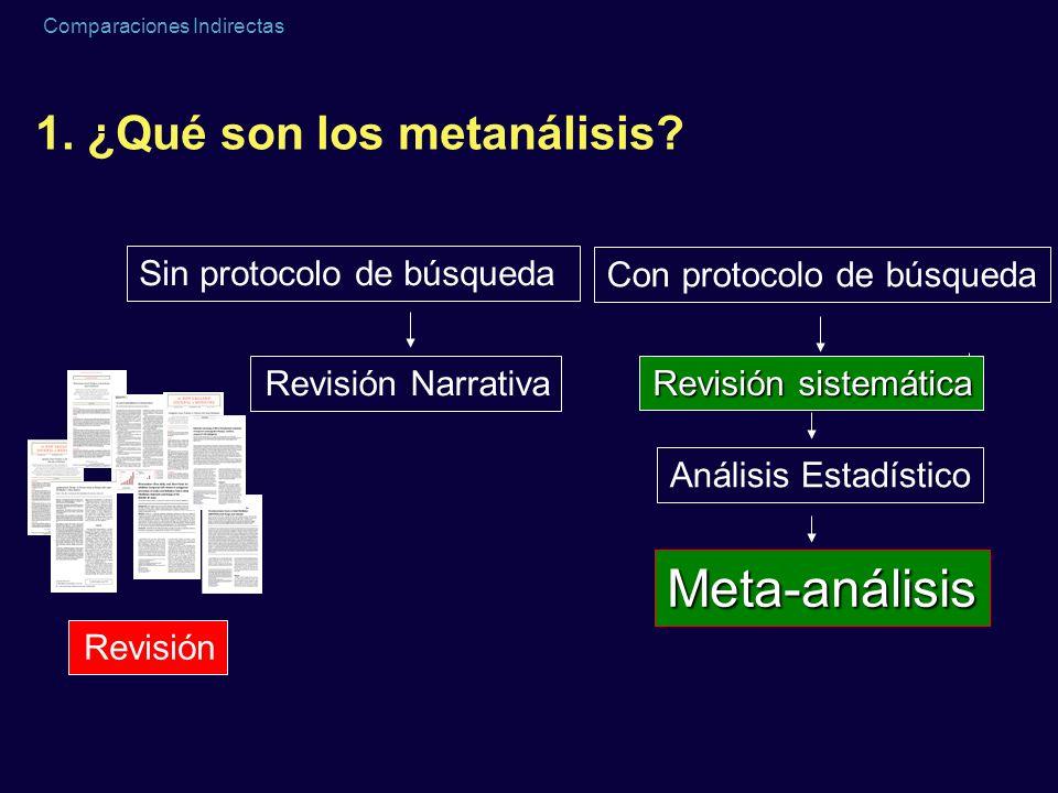 Comparaciones Indirectas 1. ¿Qué son los metanálisis? Revisiones sistemáticas Metanálisis