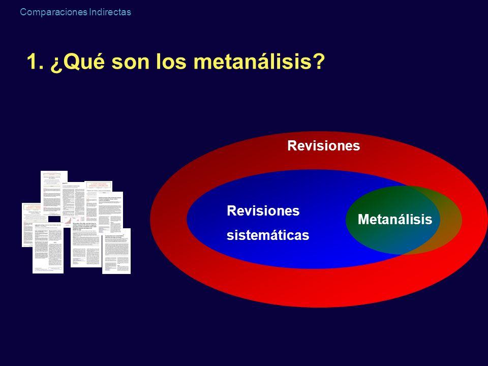 Comparaciones Indirectas 1. ¿Qué son los metanálisis?