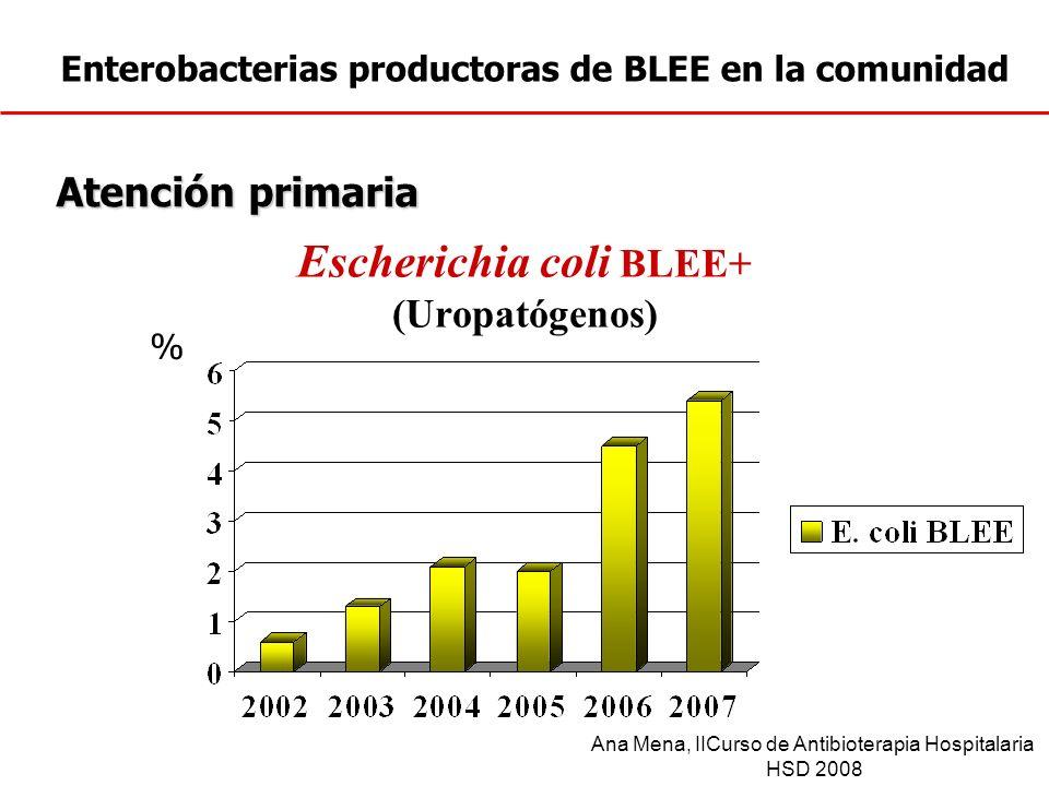 Enterobacterias productoras de BLEE en la comunidad Escherichia coli BLEE+ (Uropatógenos) Atención primaria % Ana Mena, IICurso de Antibioterapia Hosp
