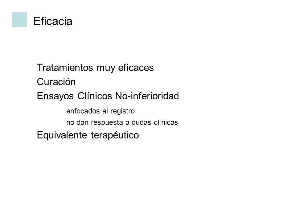Eficacia Tratamientos muy eficaces Curación Ensayos Clínicos No-inferioridad enfocados al registro no dan respuesta a dudas clínicas Equivalente terap