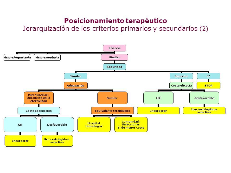 Eficacia Intercambio terapéutico Tratamientos previos AP Parámetros PK/PD Bactericida/bacteriostático When choosing empiric antibiotics for treatment of surgical site infection you should change the class of antibiotics.
