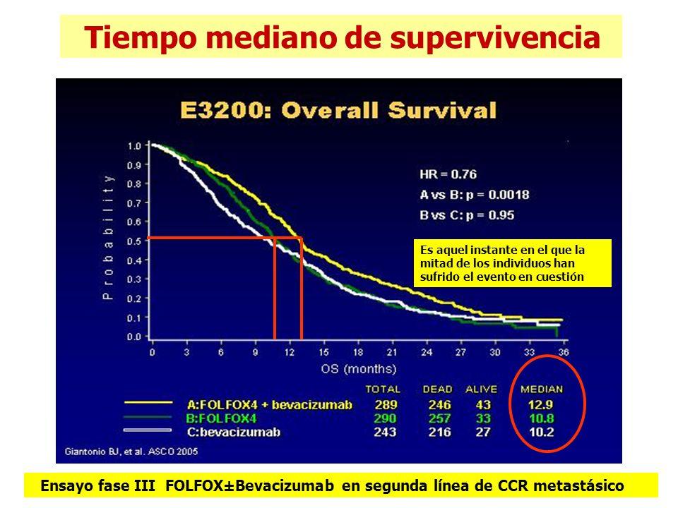 Tiempo mediano de supervivencia Ensayo fase III FOLFOX±Bevacizumab en segunda línea de CCR metastásico Es aquel instante en el que la mitad de los ind