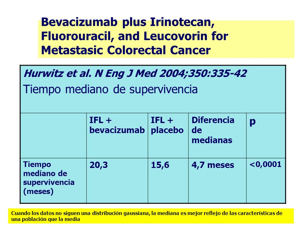 Bevacizumab plus Irinotecan, Fluorouracil, and Leucovorin for Metastasic Colorectal Cancer Hurwitz et al. N Eng J Med 2004;350:335-42 Tiempo mediano d