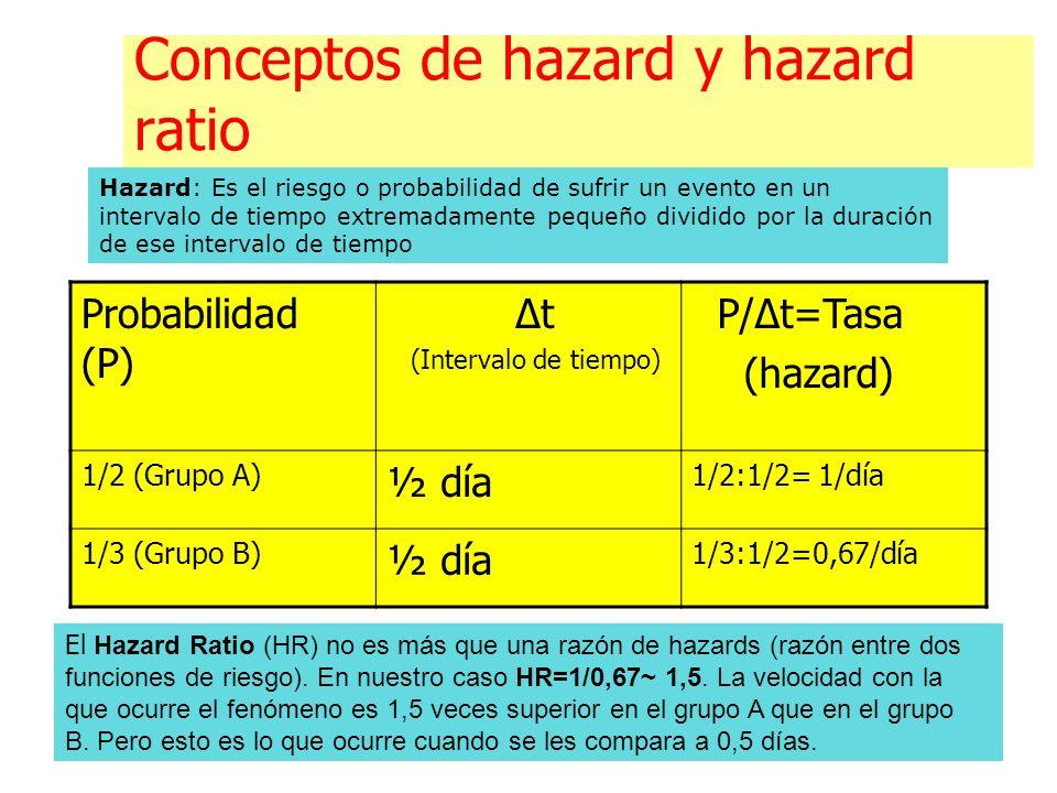 Conceptos de hazard y hazard ratio Probabilidad (P) Δt (Intervalo de tiempo) P/Δt=Tasa (hazard) 1/2 (Grupo A) ½ día 1/2:1/2= 1/día 1/3 (Grupo B) ½ día