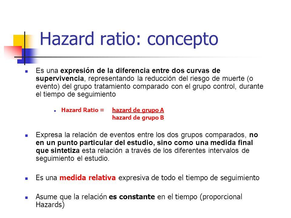 Hazard ratio: concepto Es una expresión de la diferencia entre dos curvas de supervivencia, representando la reducción del riesgo de muerte (o evento)