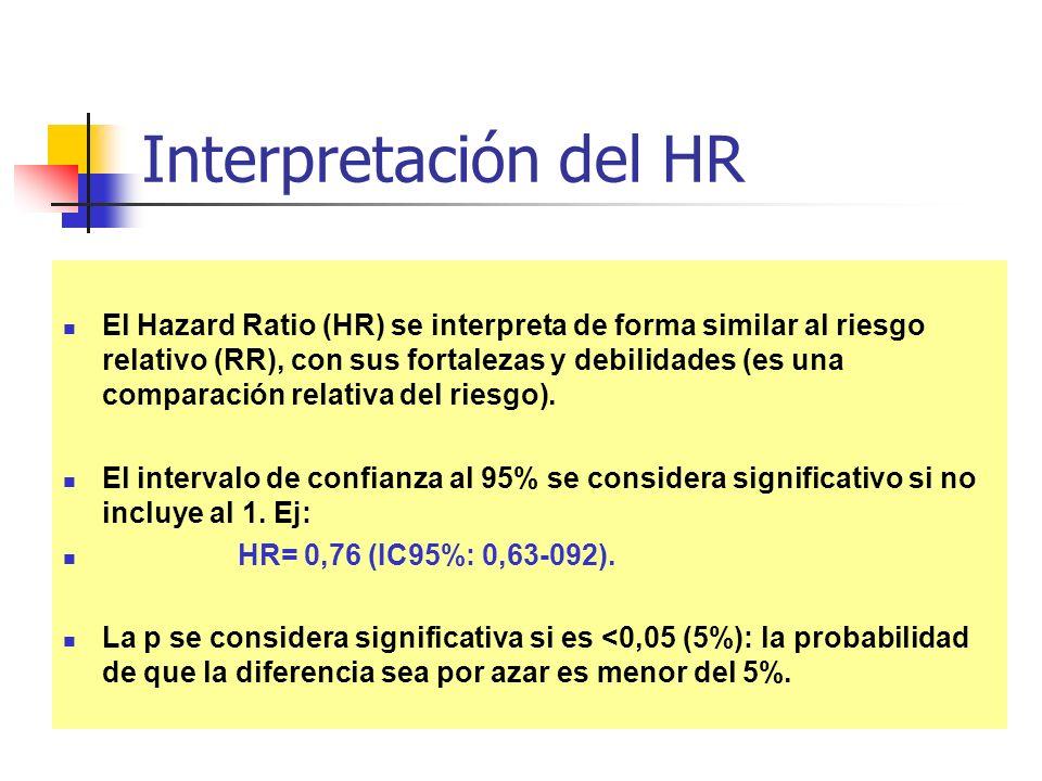 Interpretación del HR El Hazard Ratio (HR) se interpreta de forma similar al riesgo relativo (RR), con sus fortalezas y debilidades (es una comparació