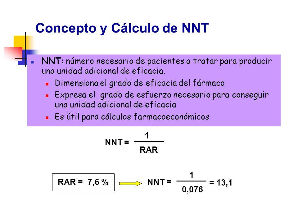 Concepto y Cálculo de NNT NNT: número necesario de pacientes a tratar para producir una unidad adicional de eficacia. Dimensiona el grado de eficacia