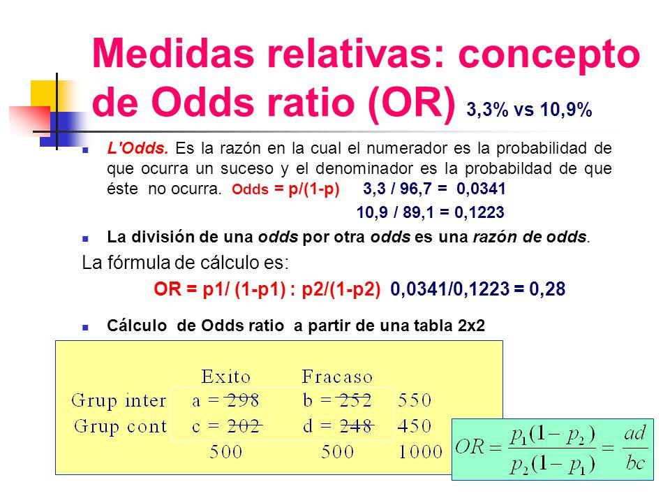Medidas relativas: concepto de Odds ratio (OR) 3,3% vs 10,9% L'Odds. Es la razón en la cual el numerador es la probabilidad de que ocurra un suceso y