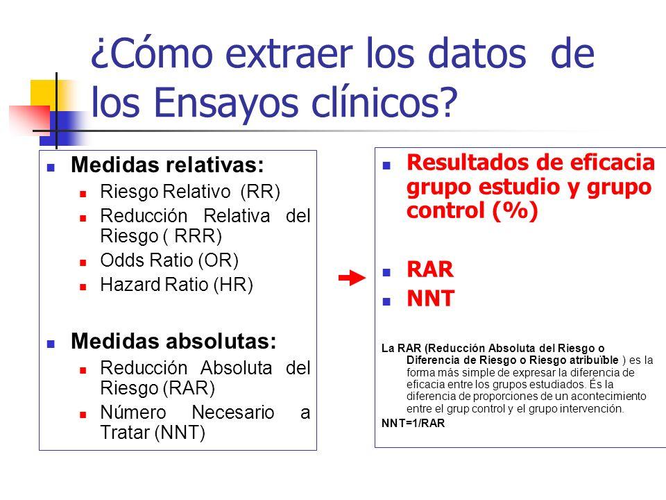 ¿Cómo extraer los datos de los Ensayos clínicos? Medidas relativas: Riesgo Relativo (RR) Reducción Relativa del Riesgo ( RRR) Odds Ratio (OR) Hazard R