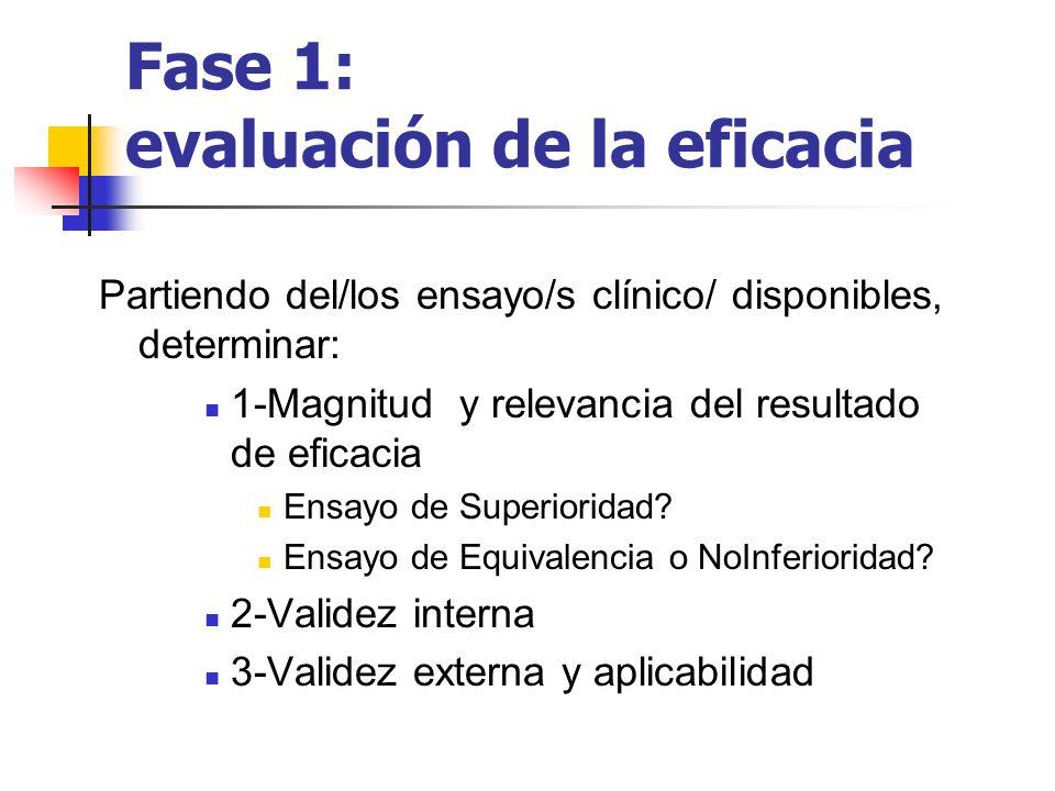 Fase 1: evaluación de la eficacia Partiendo del/los ensayo/s clínico/ disponibles, determinar: 1-Magnitud y relevancia del resultado de eficacia Ensay