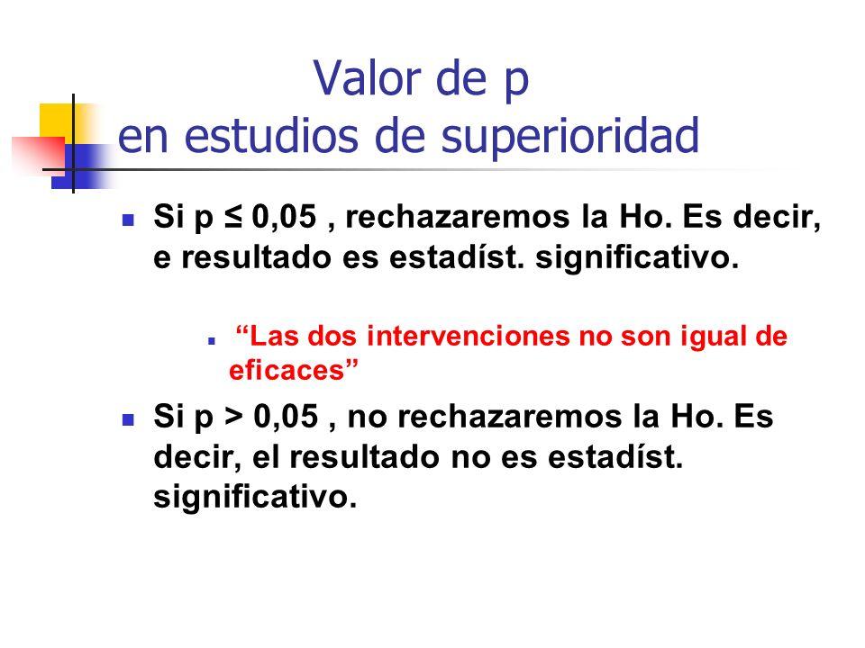 Valor de p en estudios de superioridad Si p 0,05, rechazaremos la Ho. Es decir, e resultado es estadíst. significativo. Las dos intervenciones no son