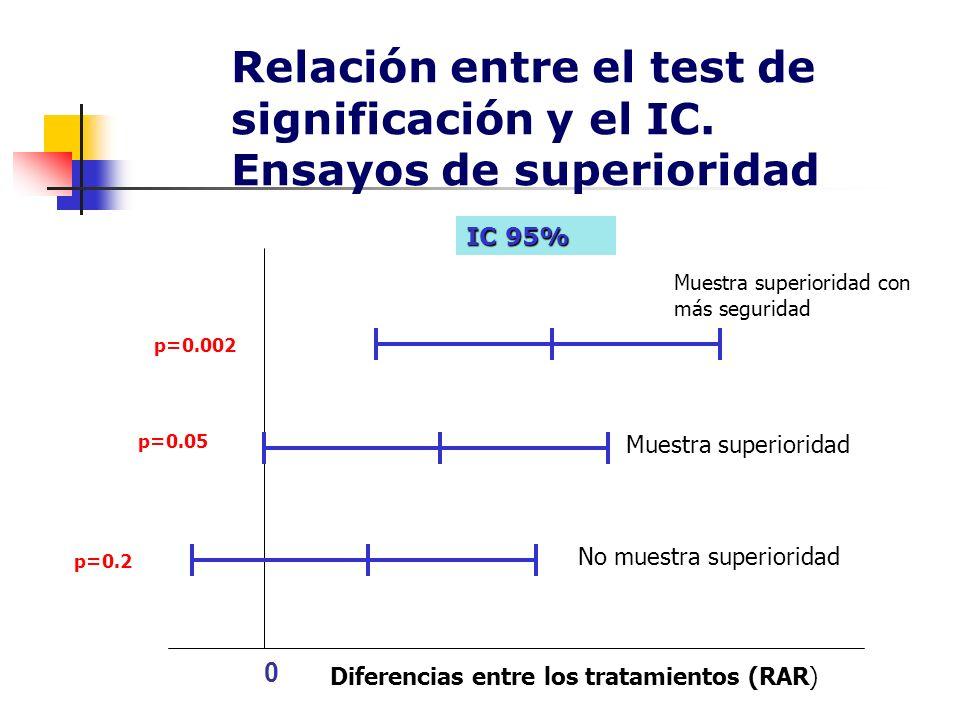 Relación entre el test de significación y el IC. Ensayos de superioridad 0 IC 95% p=0.002 p=0.05 p=0.2 Muestra superioridad Muestra superioridad con m