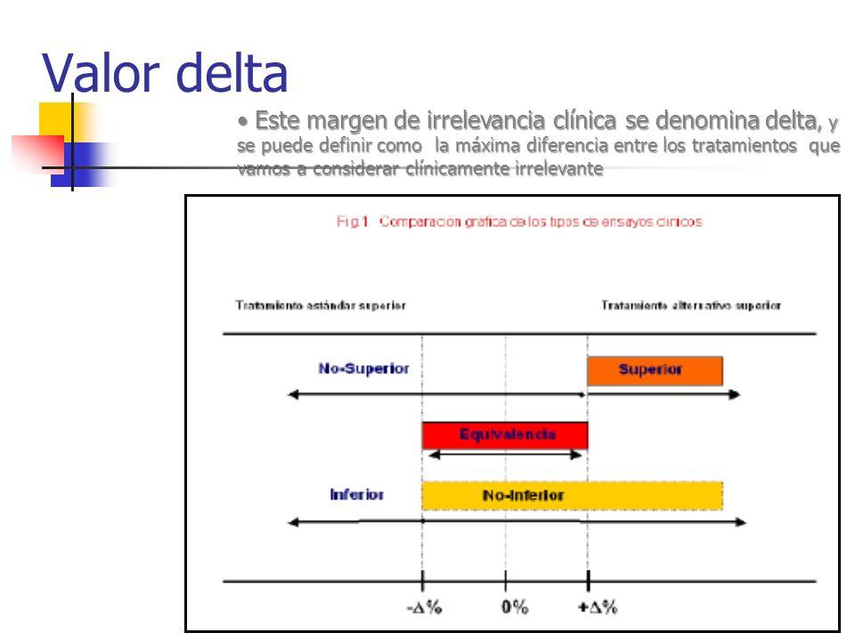 Valor delta Este margen de irrelevancia clínica se denomina delta, y se puede definir como la máxima diferencia entre los tratamientos que vamos a con