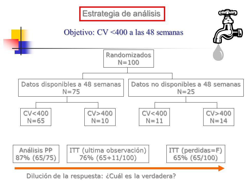 Objetivo: CV <400 a las 48 semanas RandomizadosN=100 Datos disponibles a 48 semanas N=75 Datos no disponibles a 48 semanas N=25 CV<400N=65CV>400N=10CV