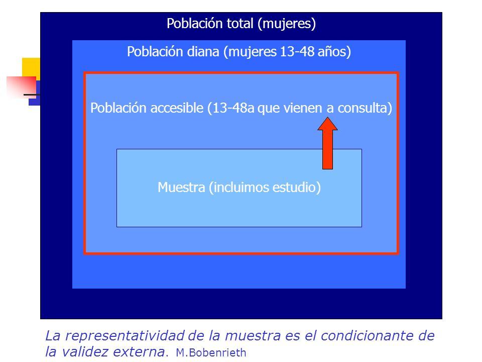 Población total (mujeres) Población diana (mujeres 13-48 años) Población accesible (13-48a que vienen a consulta) Muestra (incluimos estudio) La repre