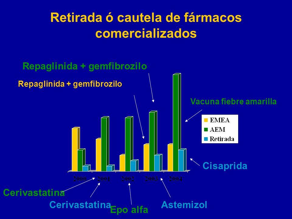 Retirada ó cautela de fármacos comercializados Cisaprida CerivastatinaAstemizol Epo alfa Cerivastatina Vacuna fiebre amarilla Repaglinida + gemfibrozi