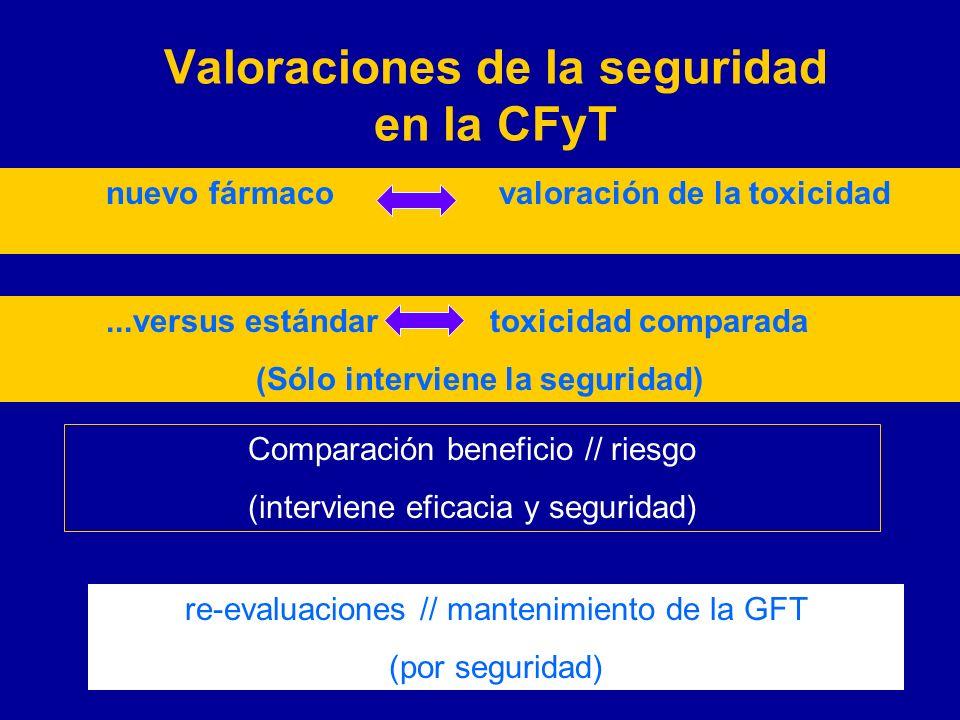 Valoraciones de la seguridad en la CFyT nuevo fármaco valoración de la toxicidad...versus estándartoxicidad comparada (Sólo interviene la seguridad) C
