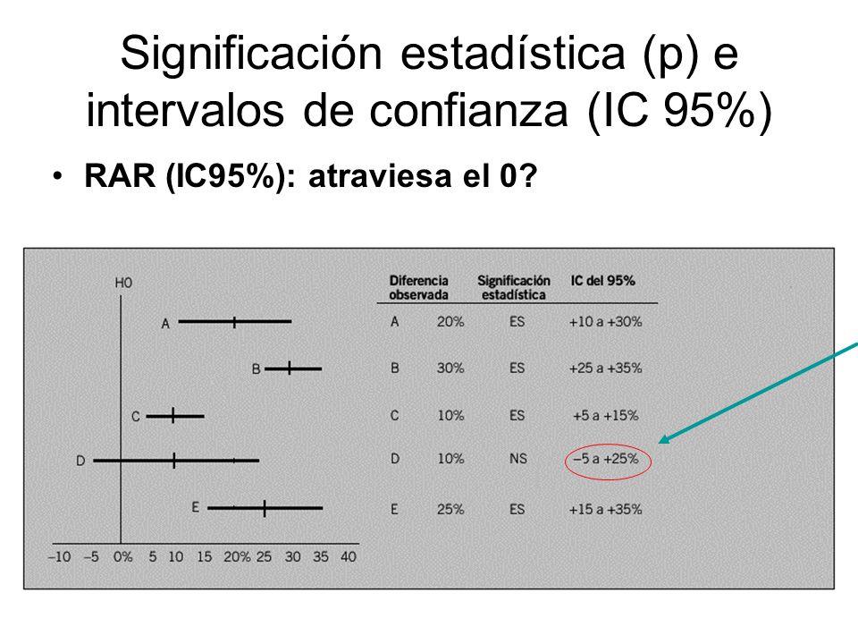 Significación estadística (p) e intervalos de confianza (IC 95%) RAR (IC95%): atraviesa el 0