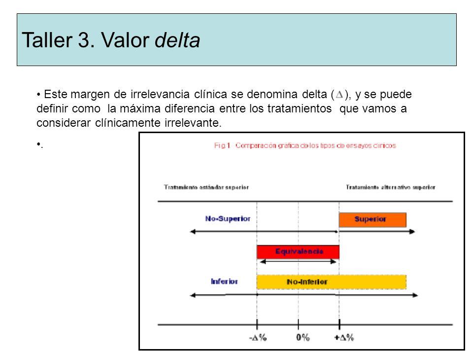 Valor delta Este margen de irrelevancia clínica se denomina delta ( ), y se puede definir como la máxima diferencia entre los tratamientos que vamos a considerar clínicamente irrelevante..