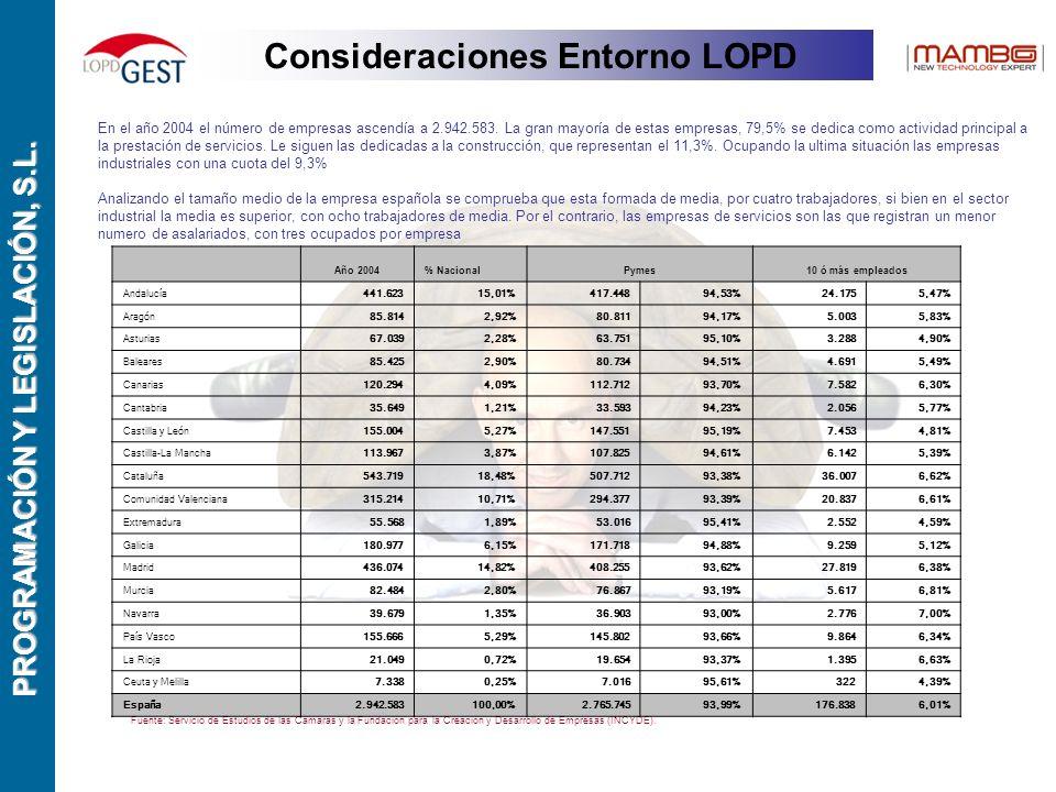 PROGRAMACIÓN Y LEGISLACIÓN, S.L. En el año 2004 el número de empresas ascendía a 2.942.583.