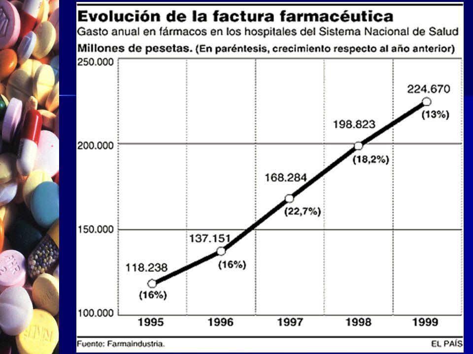 6,4% 5,6% 12,1% GASTO FARMACÉUTICO Ministerio Sanidad Consumo 8941 9515 10051