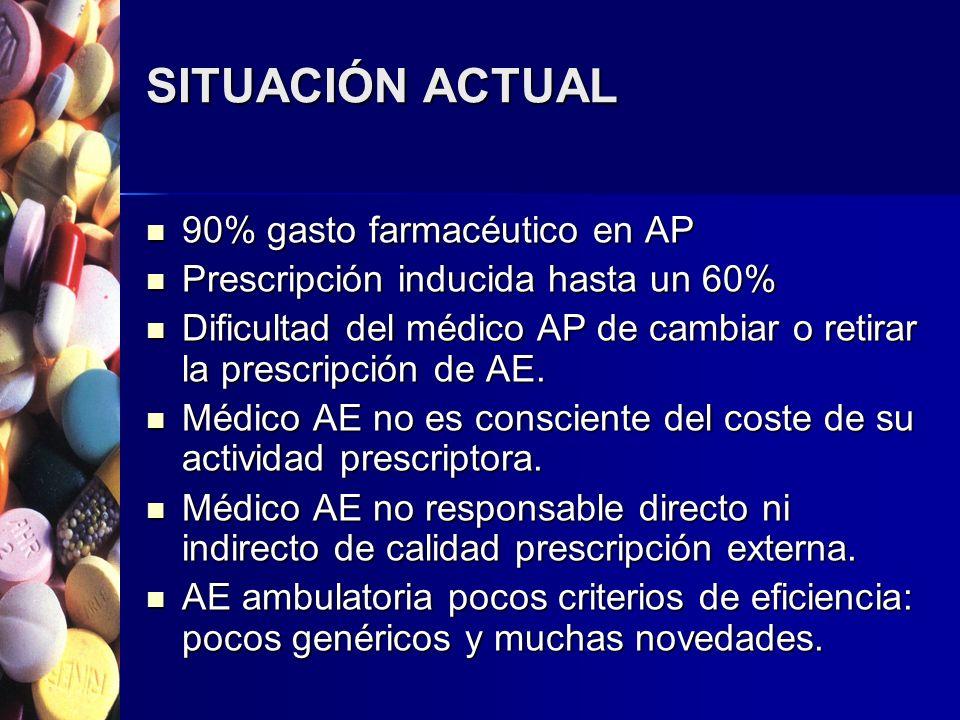 SITUACIÓN ACTUAL 90% gasto farmacéutico en AP 90% gasto farmacéutico en AP Prescripción inducida hasta un 60% Prescripción inducida hasta un 60% Dificultad del médico AP de cambiar o retirar la prescripción de AE.