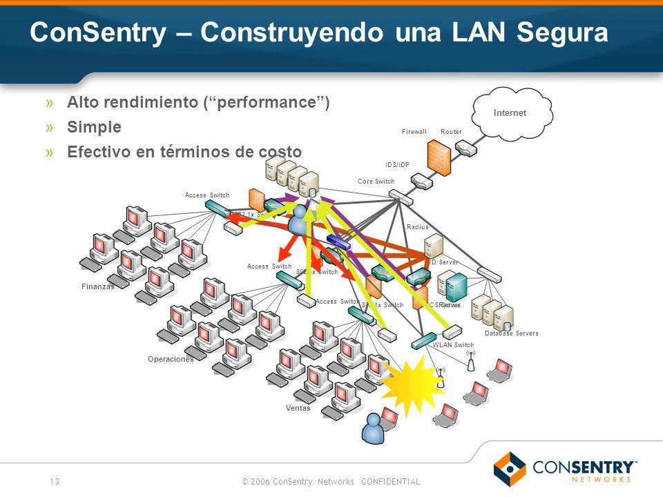 13© 2006 ConSentry Networks CONFIDENTIAL ConSentry – Construyendo una LAN Segura Internet Finanzas Operaciones Ventas WLAN Switch Core Switch IDS/IDP