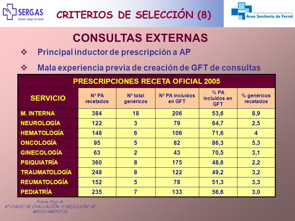 Freire Fojo A. 4º CURSO DE EVALUACIÓN Y SELECCIÓN DE MEDICAMENTOS Principal inductor de prescripción a AP Mala experiencia previa de creación de GFT d