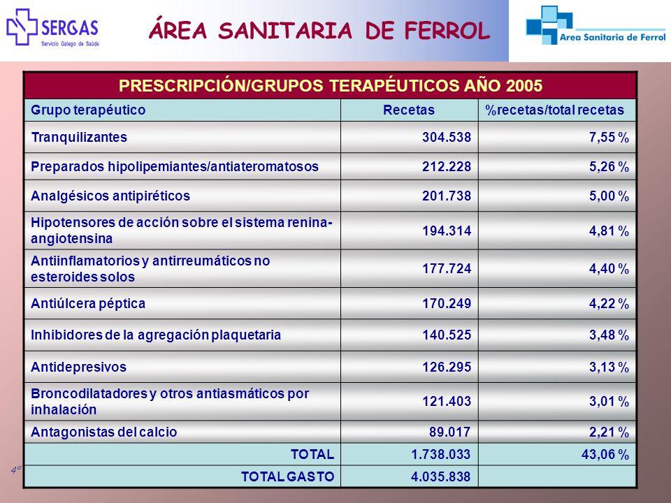 Freire Fojo A. 4º CURSO DE EVALUACIÓN Y SELECCIÓN DE MEDICAMENTOS ÁREA SANITARIA DE FERROL PRESCRIPCIÓN/GRUPOS TERAPÉUTICOS AÑO 2005 Grupo terapéutico