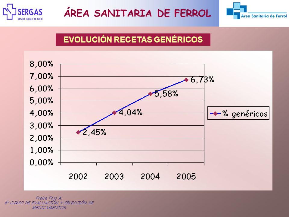 Freire Fojo A. 4º CURSO DE EVALUACIÓN Y SELECCIÓN DE MEDICAMENTOS ÁREA SANITARIA DE FERROL EVOLUCIÓN RECETAS GENÉRICOS