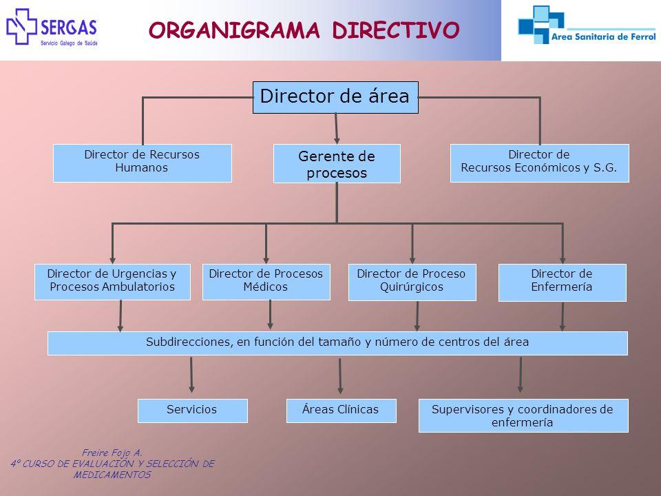 Freire Fojo A. 4º CURSO DE EVALUACIÓN Y SELECCIÓN DE MEDICAMENTOS Director de área Gerente de procesos Director de Urgencias y Procesos Ambulatorios D
