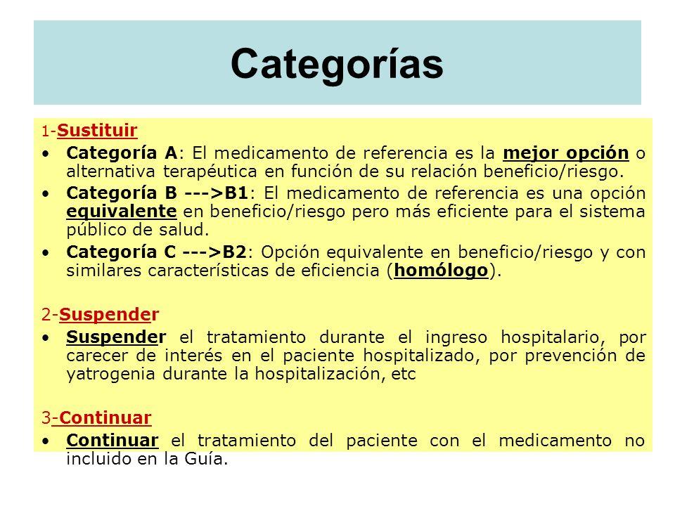 Categorías 1- Sustituir Categoría A: El medicamento de referencia es la mejor opción o alternativa terapéutica en función de su relación beneficio/rie