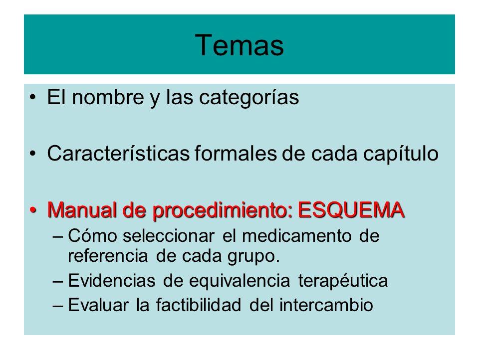 Temas El nombre y las categorías Características formales de cada capítulo Manual de procedimiento: ESQUEMAManual de procedimiento: ESQUEMA –Cómo sele