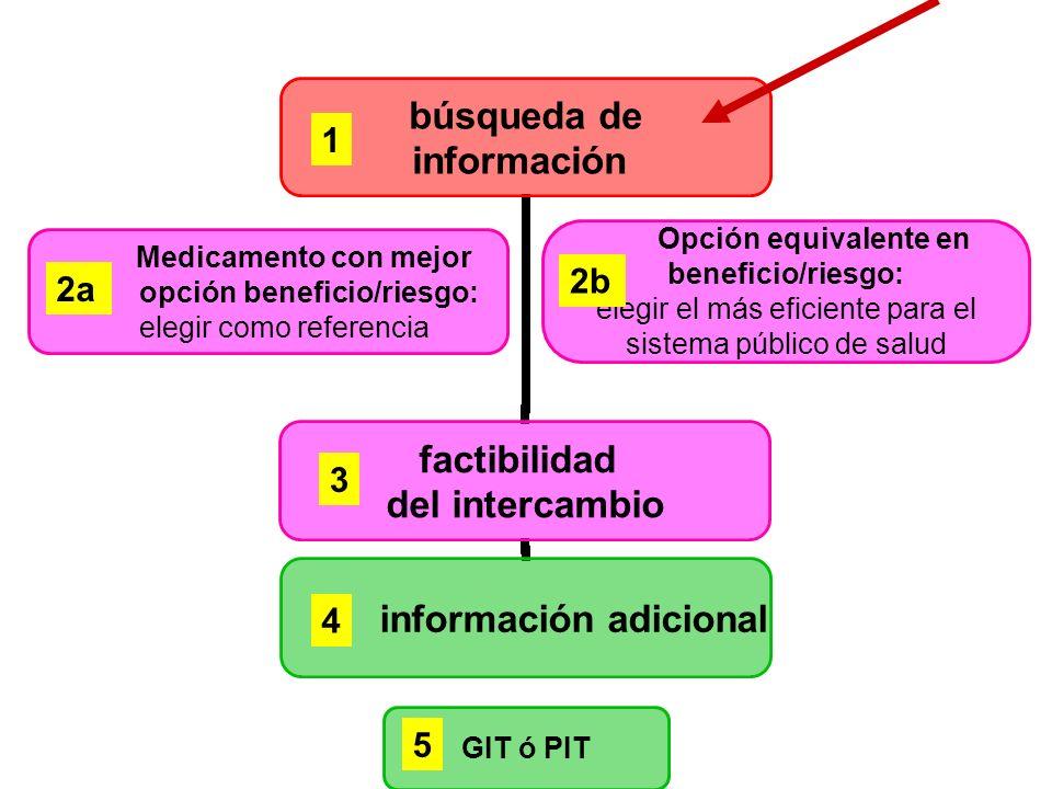 búsqueda de información factibilidad del intercambio información adicional Opción equivalente en beneficio/riesgo: elegir el más eficiente para el sis